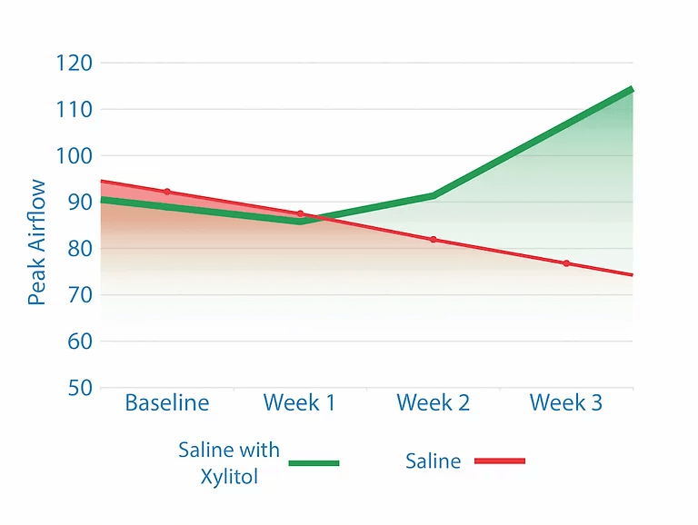 Xylitol Airflow Study Graph